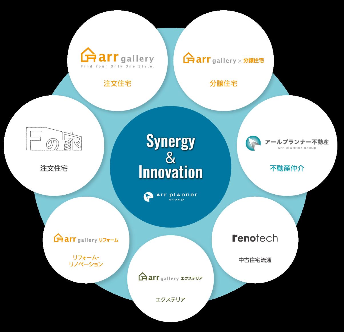 Synergy & Innovation